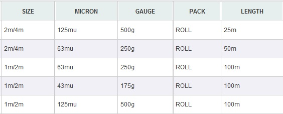 Builder Rolls Chart